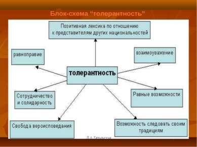 """Блок-схема """"толерантность"""" Л.А.Опольская Л.А.Опольская"""