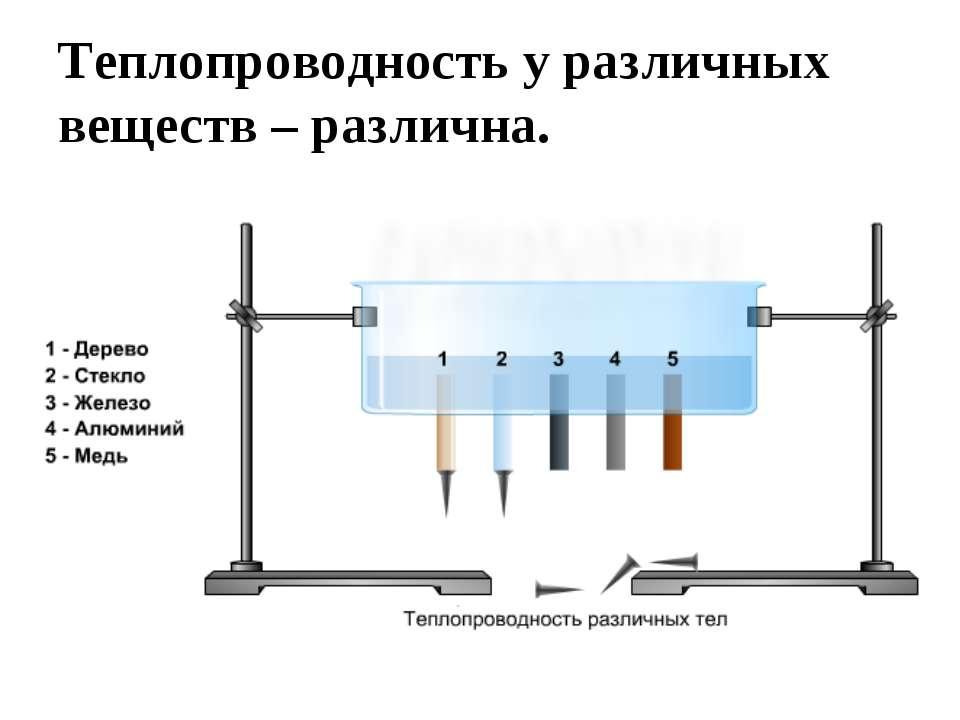 Теплопроводность у различных веществ – различна.