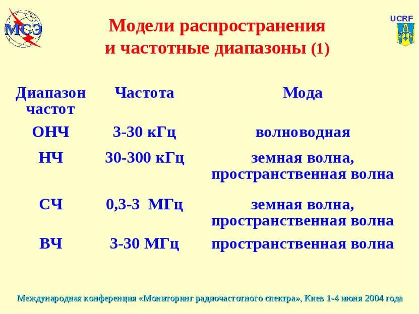 Модели распространения и частотные диапазоны (1) Диапазон частот Частота Мода...