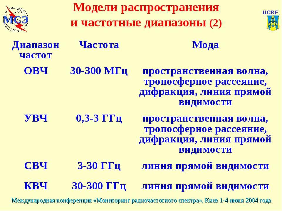 Модели распространения и частотные диапазоны (2) Диапазон частот Частота Мода...