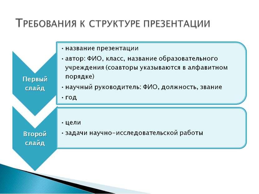 Как правильно сделать слайды для презентации