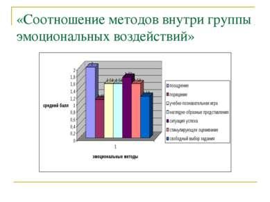 «Соотношение методов внутри группы эмоциональных воздействий»