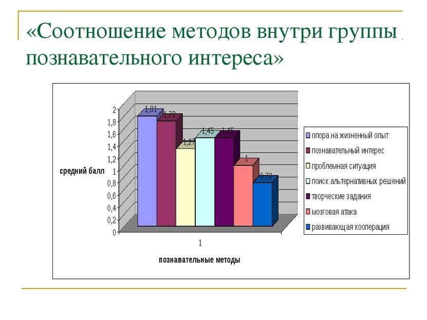 «Соотношение методов внутри группы познавательного интереса»