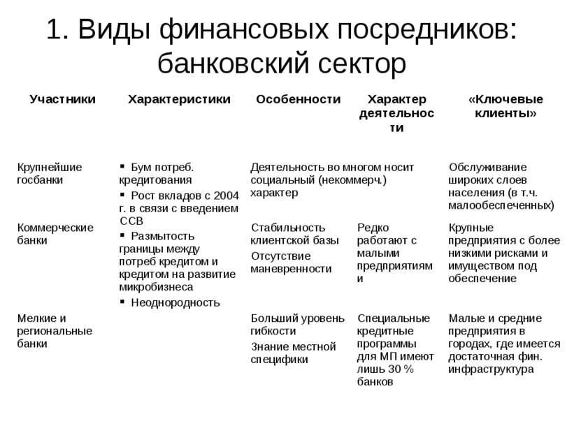 1. Виды финансовых посредников: банковский сектор