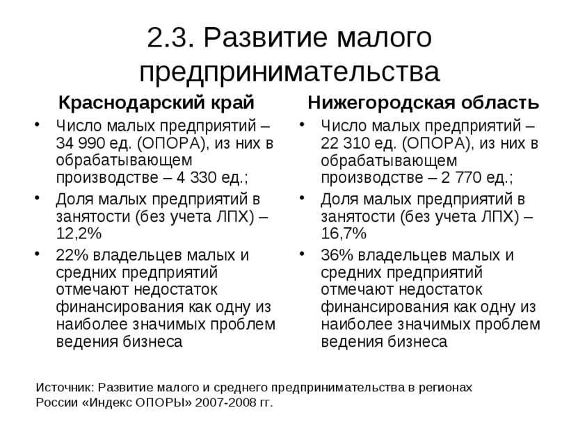 2.3. Развитие малого предпринимательства Краснодарский край Число малых предп...
