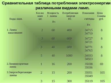 Сравнительная таблица потребления электроэнергии различными видами ламп. Виды...