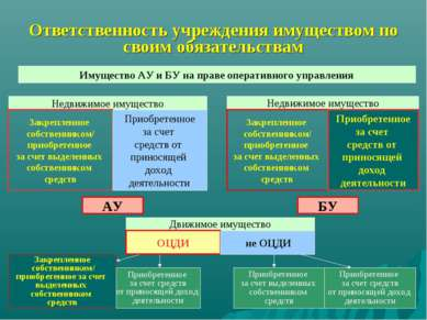 Ответственность учреждения имуществом по своим обязательствам Имущество АУ и ...