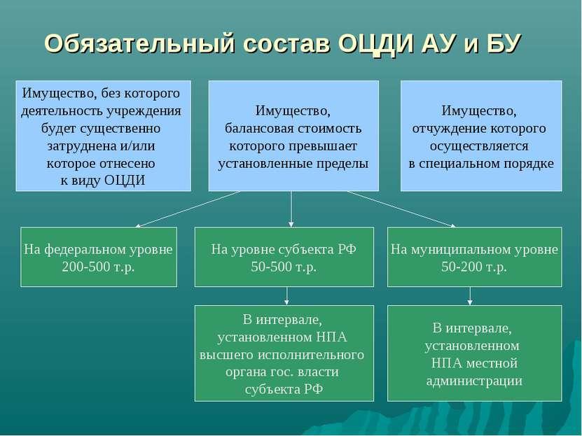 Обязательный состав ОЦДИ АУ и БУ Имущество, без которого деятельность учрежде...
