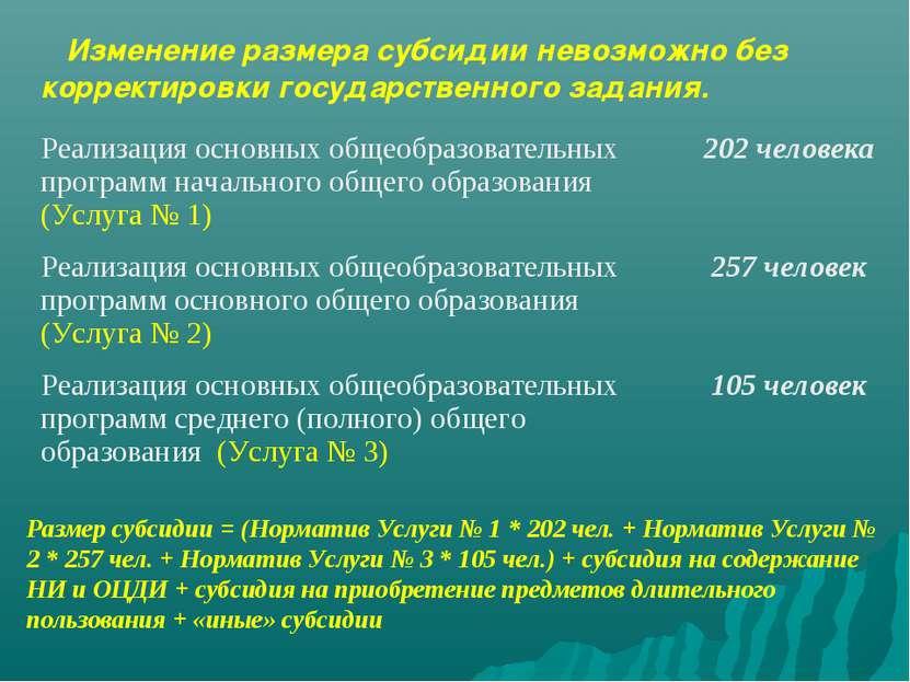 Размер субсидии = (Норматив Услуги № 1 * 202 чел. + Норматив Услуги № 2 * 257...