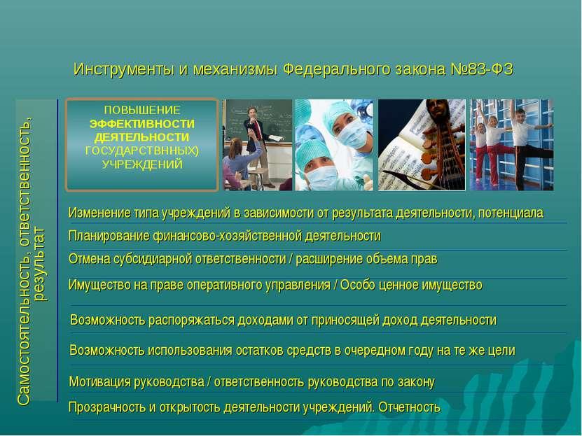 Инструменты и механизмы Федерального закона №83-ФЗ Прозрачность и открытость ...