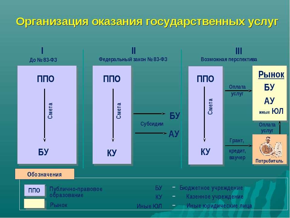 Организация оказания государственных услуг I До № 83-ФЗ II Федеральный закон ...