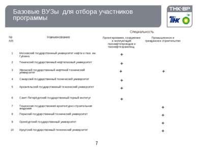Базовые ВУЗы для отбора участников программы № п/п Наименование Специальность...