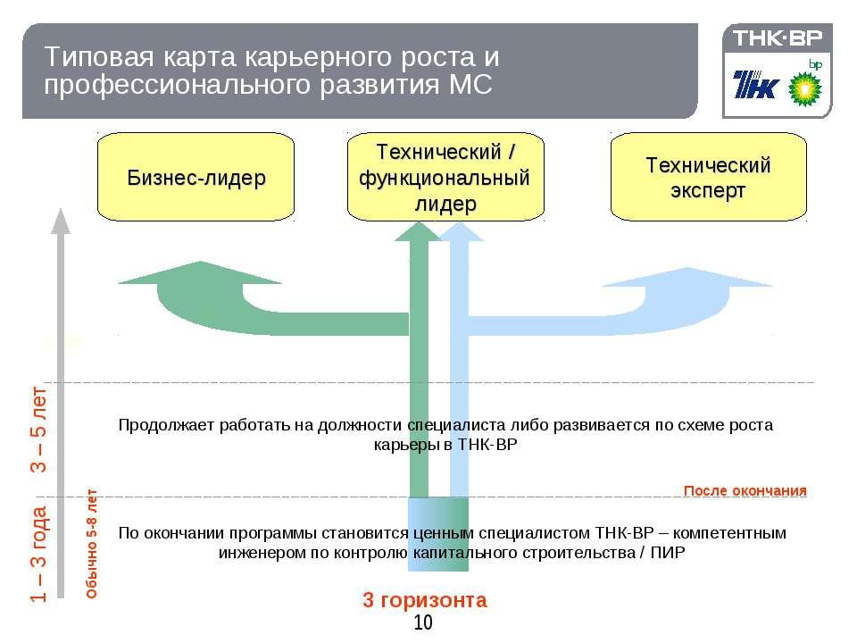 Типовая карта карьерного роста и профессионального развития МС Старт Бизнес-л...