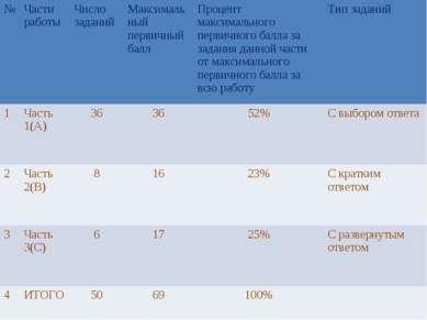 № Части работы Число заданий Максимальный первичный балл Процент максимальног...