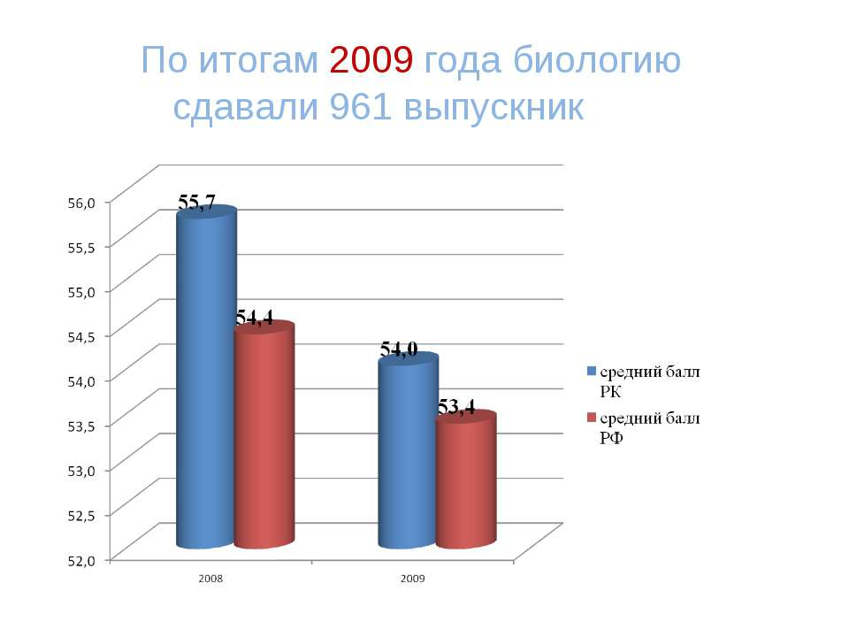 По итогам 2009 года биологию сдавали 961 выпускник