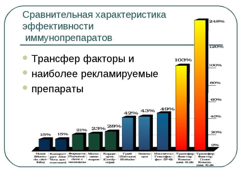Сравнительная характеристика эффективности иммунопрепаратов Трансфер факторы ...