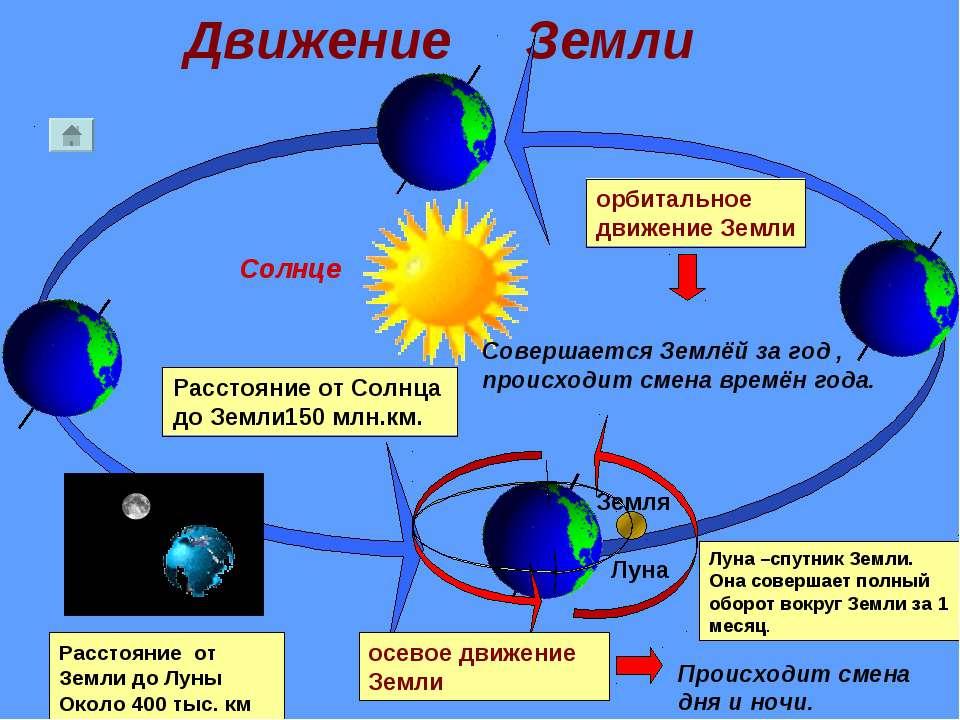 Движение Земли Солнце Земля Луна Расстояние от Солнца до Земли150 млн.км. Рас...
