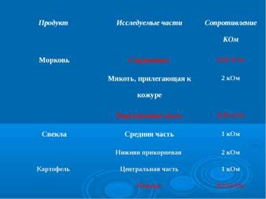 Продукт Исследуемые части Сопротивление КОм Морковь Сердцевина 0,45 кОм Мякот...