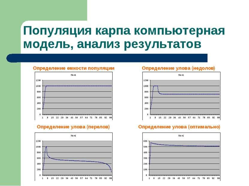 Популяция карпа компьютерная модель, анализ результатов Определение емкости п...