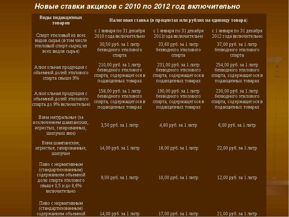 Новые ставки акцизов с 2010 по 2012 год включительно Виды подакцизных товаров...