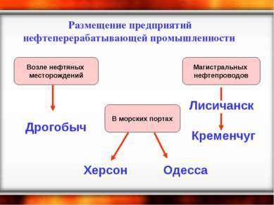 Размещение предприятий нефтеперерабатывающей промышленности Возле нефтяных ме...