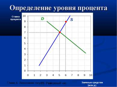 Определение уровня процента Ставка процента Заемные средства (млн р.) S D S D...