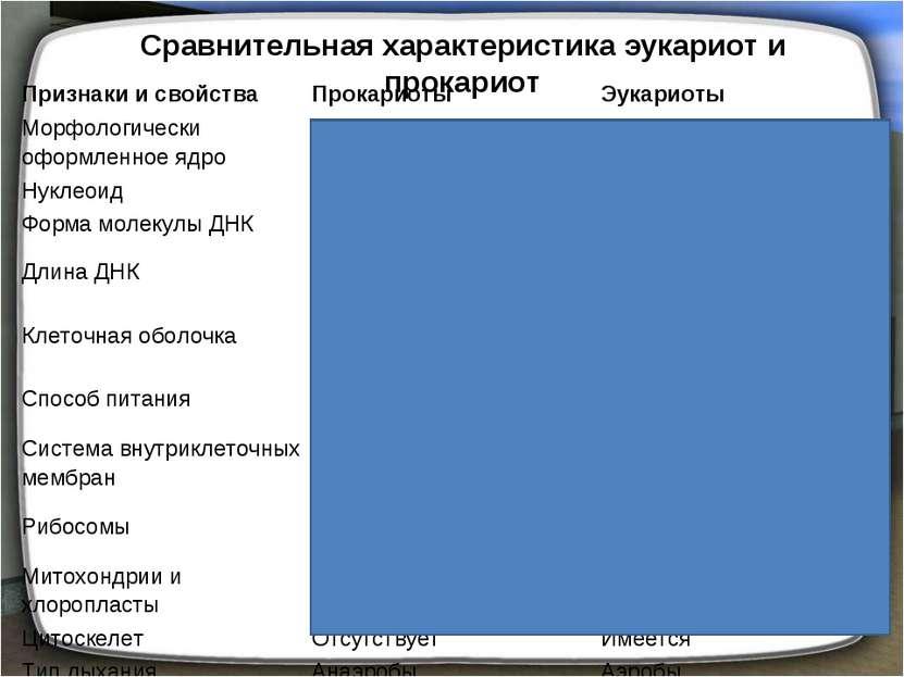 Сравнительная характеристика эукариот и прокариот Признаки и свойства Прокари...