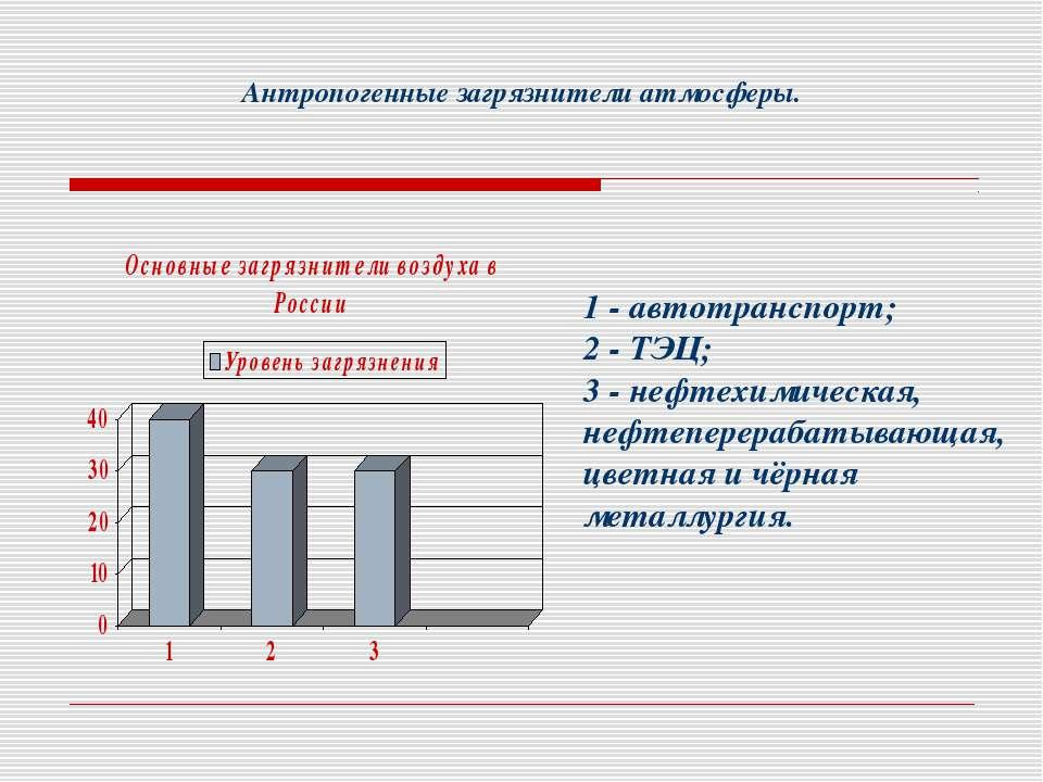 Антропогенные загрязнители атмосферы. 1 - автотранспорт; 2 - ТЭЦ; 3 - нефтехи...