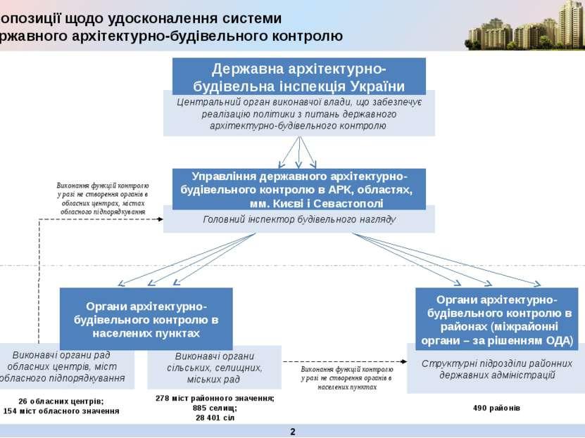 Виконавчі органи рад обласних центрів, міст обласного підпорядкування Виконав...
