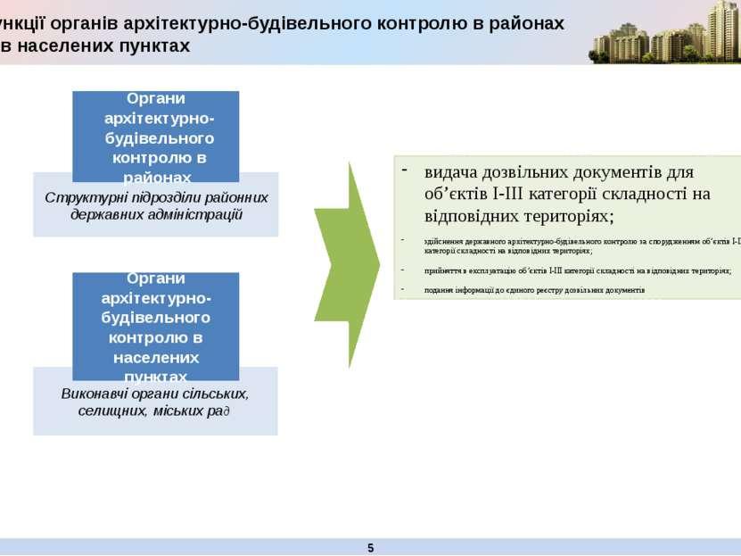 Виконавчі органи сільських, селищних, міських рад Функції органів архітектурн...