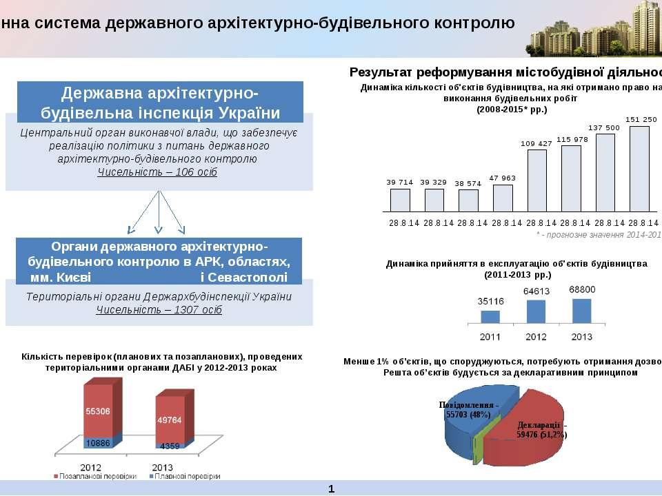 Територіальні органи Держархбудінспекції України Чисельність – 1307 осіб Цент...