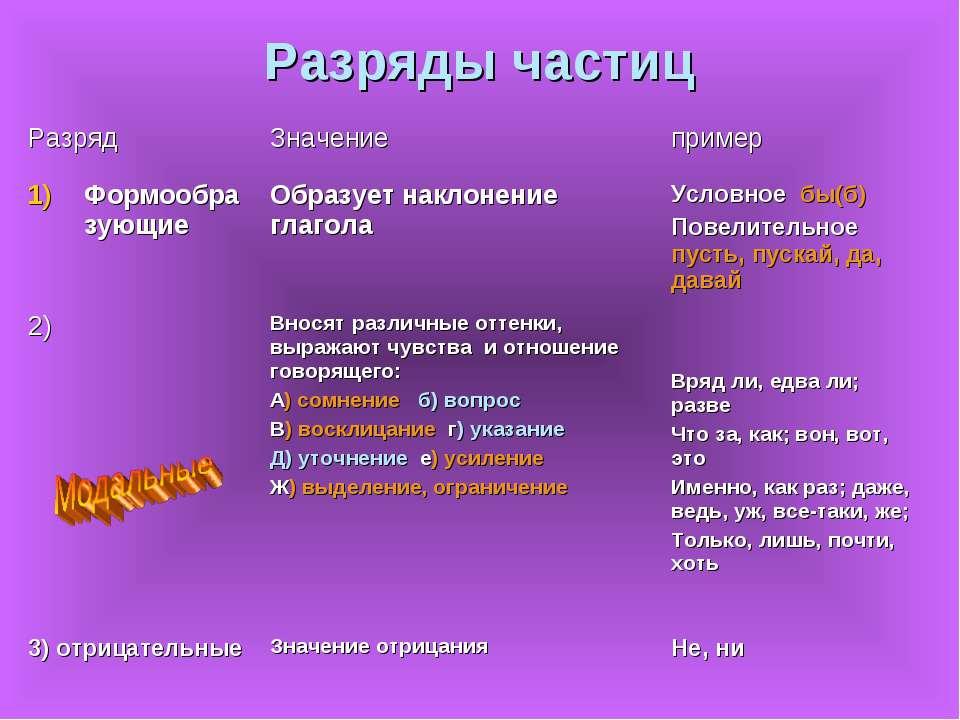 Разряды частиц