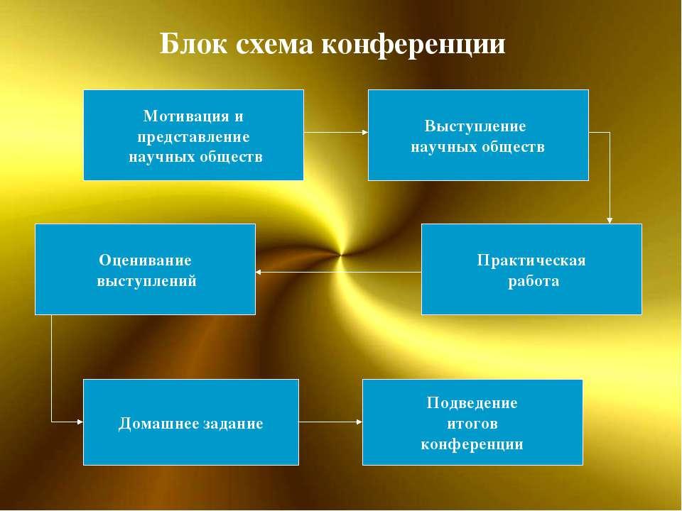 Мотивация и представление научных обществ Блок схема конференции Выступление ...
