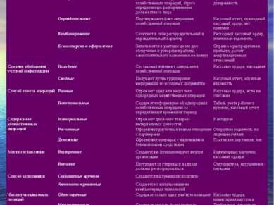 Классификационный признак Вид документа Краткая характеристика Примеры Назнач...