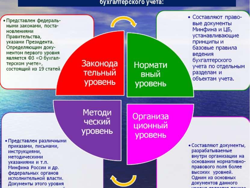 Иерархическая структура нормативно-правового регулирования бухгалтерского учета: