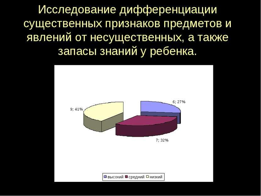 Исследование дифференциации существенных признаков предметов и явлений от нес...
