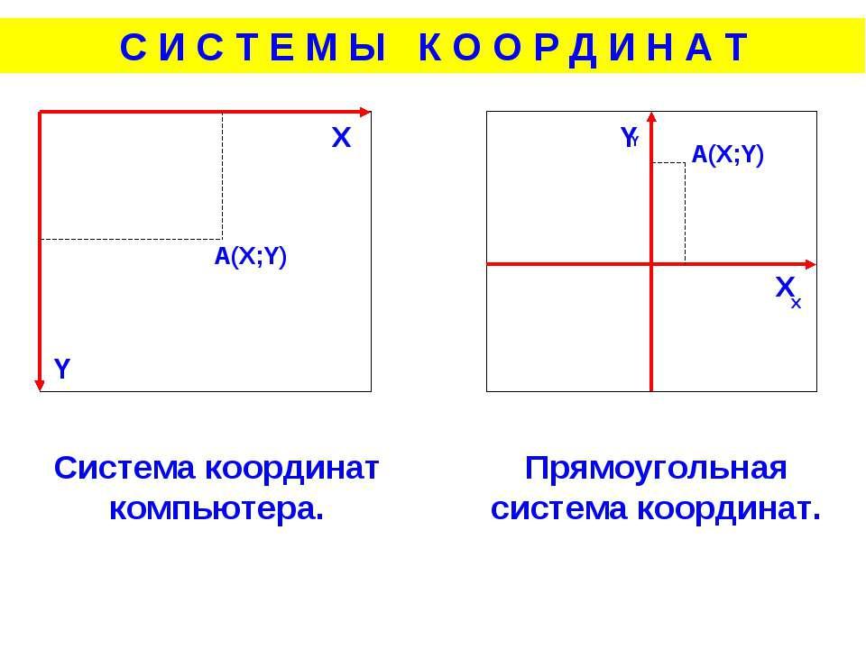 A(X;Y) X Y X Y Система координат компьютера. Прямоугольная система координат....