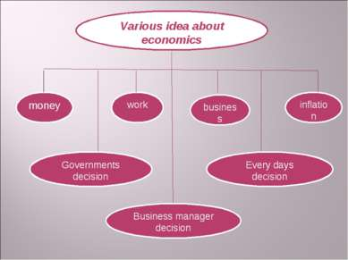 Various idea about economics money business inflation work Governments decisi...