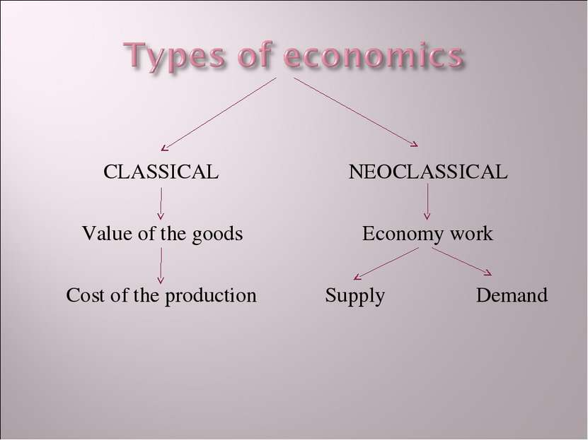 CLASSICAL Value of the goods Cost of the production NEOCLASSICAL Economy work...