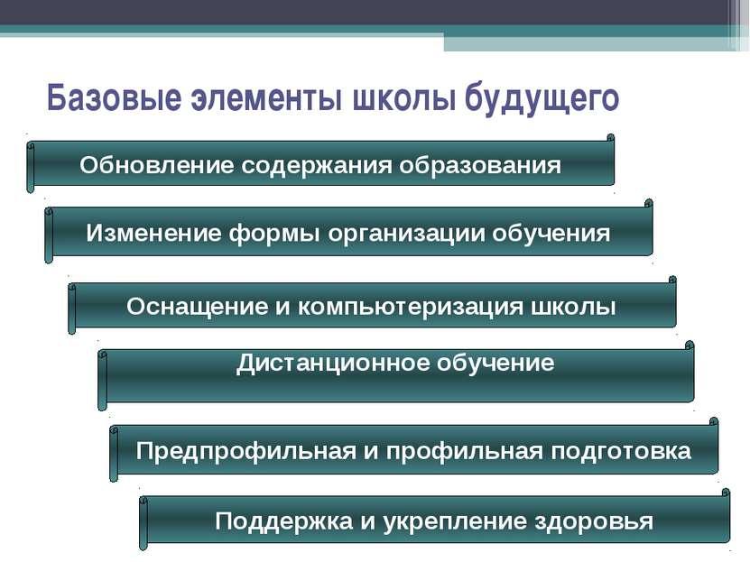 Базовые элементы школы будущего Поддержка и укрепление здоровья Оснащение и к...