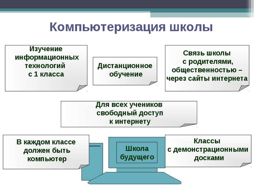 Компьютеризация школы Школа будущего Изучение информационных технологий с 1 к...