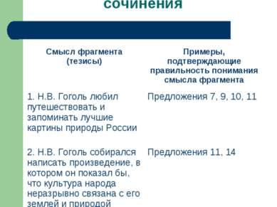 Подбор материала для сочинения Смысл фрагмента (тезисы) Примеры, подтверждающ...