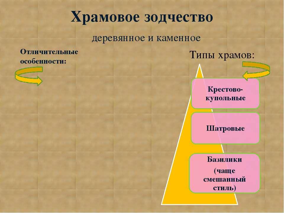 Храмовое зодчество деревянное и каменное Типы храмов: Отличительные особенности: