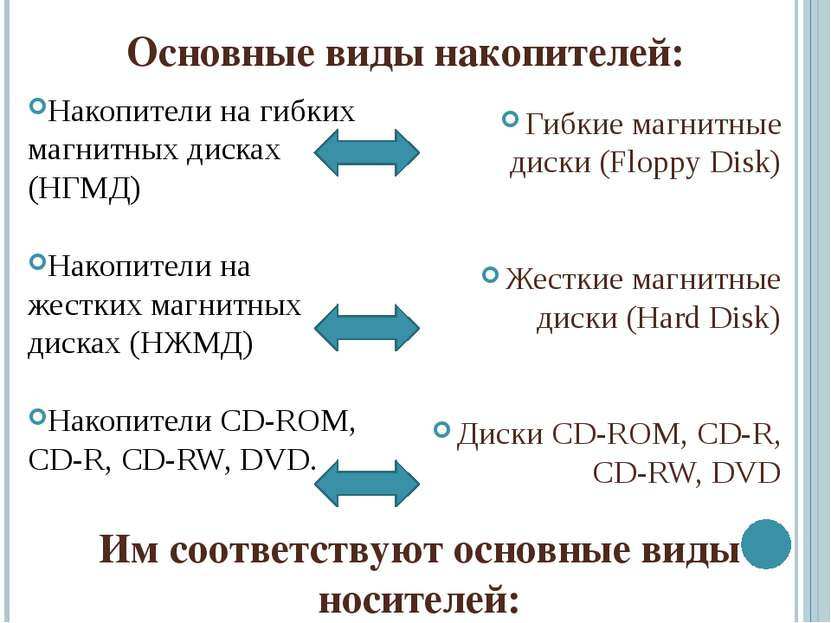 Основные виды накопителей: Накопители на гибких магнитных дисках (НГМД) Накоп...