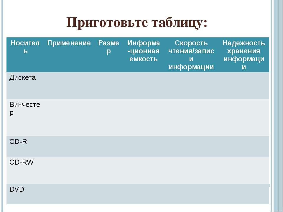 Приготовьте таблицу: Носитель Применение Размер Информа-ционнаяемкость Скорос...