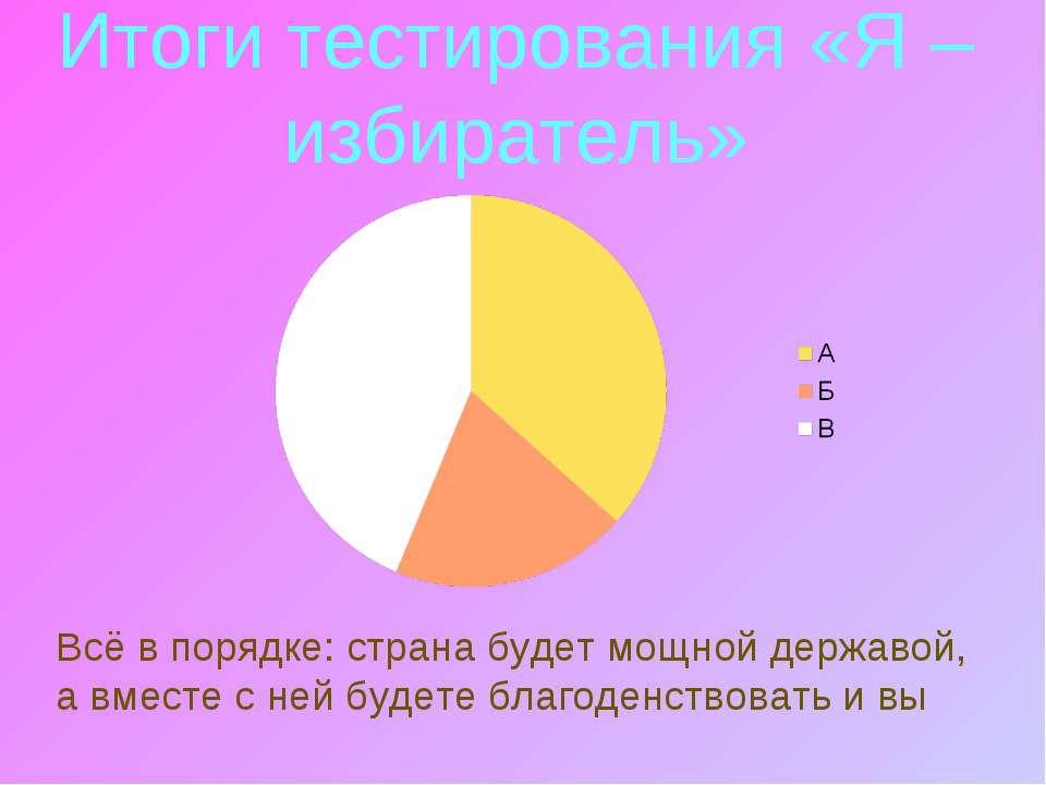 Итоги тестирования «Я – избиратель» Всё в порядке: страна будет мощной держав...