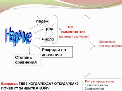 Обозначает признак действия Роль в предложении: 1)обстоятельство 2)определени...
