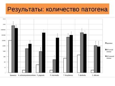 Результаты: количество патогена
