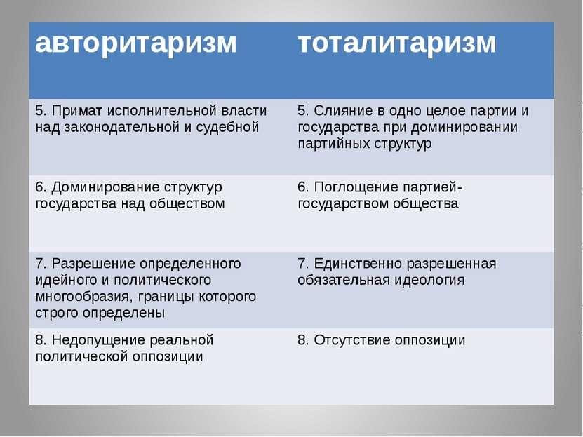 авторитаризм тоталитаризм 5. Примат исполнительной власти над законодательной...