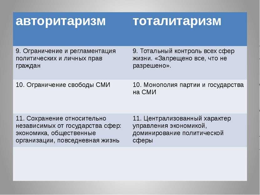 авторитаризм тоталитаризм 9. Ограничение и регламентация политических и личны...